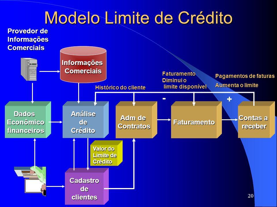 Modelo Limite de Crédito