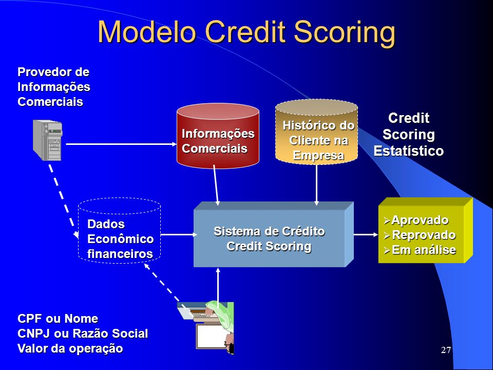 Credit Scoring Estatístico Histórico do Cliente na Empresa