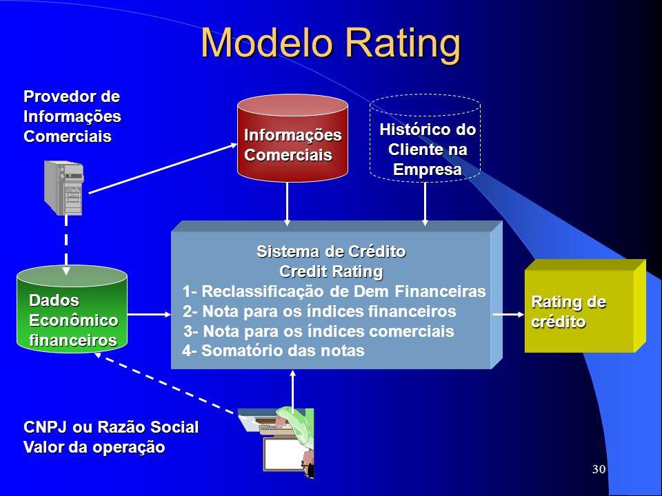 Modelo Rating Provedor de Informações Comerciais