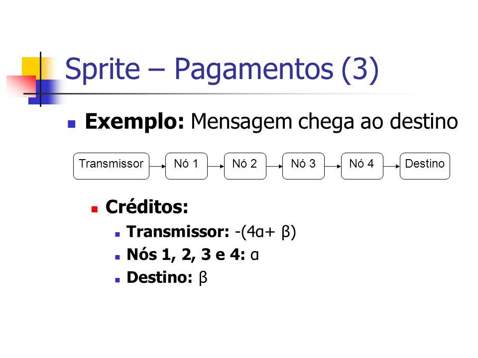 Sprite – Pagamentos (3) Exemplo: Mensagem chega ao destino Créditos: