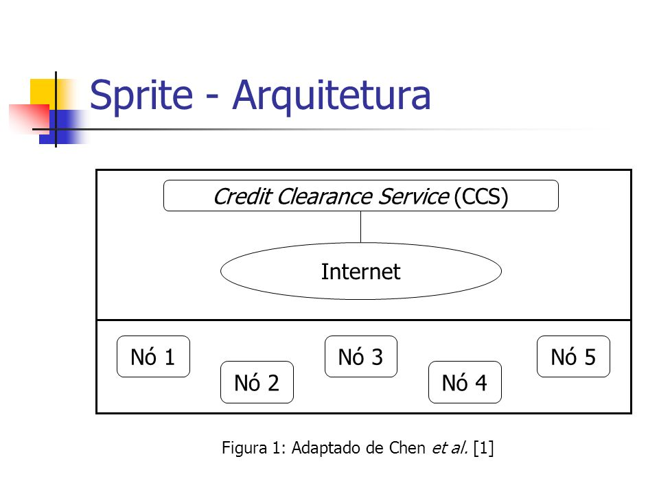 Sprite - Arquitetura Credit Clearance Service (CCS) Internet Nó 1 Nó 3