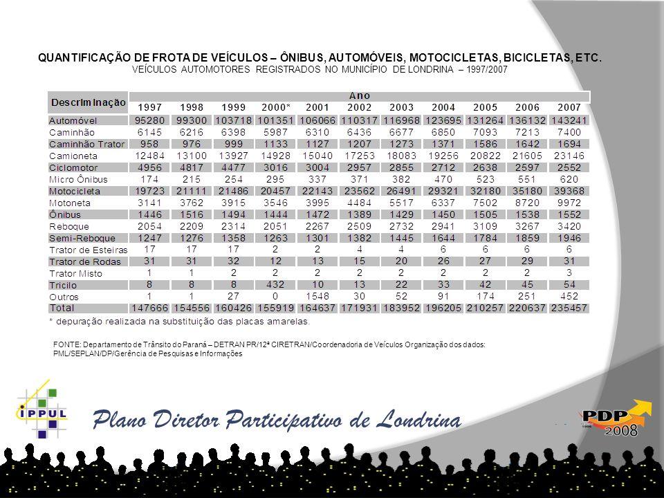VEÍCULOS AUTOMOTORES REGISTRADOS NO MUNICÍPIO DE LONDRINA – 1997/2007