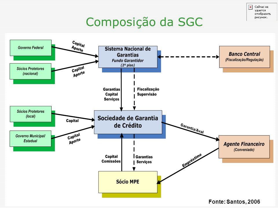 Composição da SGC Fonte: Santos, 2006