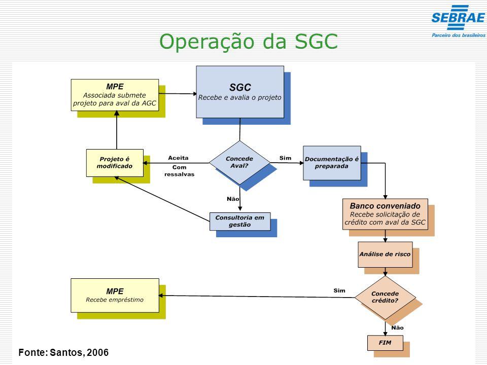 Operação da SGC Fonte: Santos, 2006