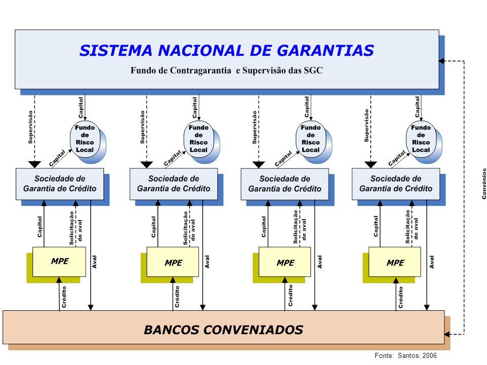 Fonte: Santos, 2006