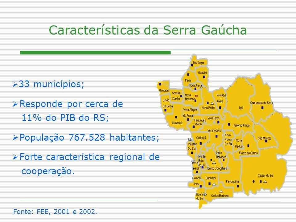 Características da Serra Gaúcha