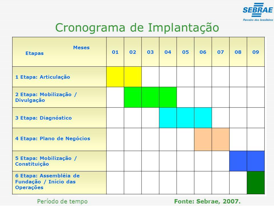 Cronograma de Implantação