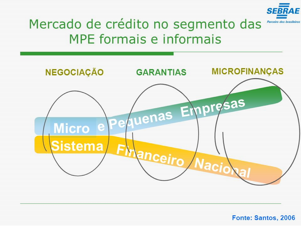 Mercado de crédito no segmento das MPE formais e informais