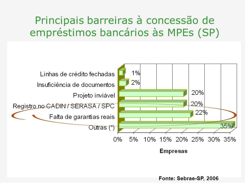 Principais barreiras à concessão de empréstimos bancários às MPEs (SP)