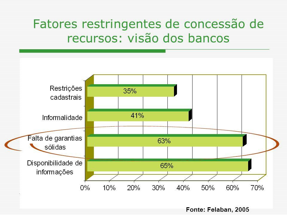 Fatores restringentes de concessão de recursos: visão dos bancos
