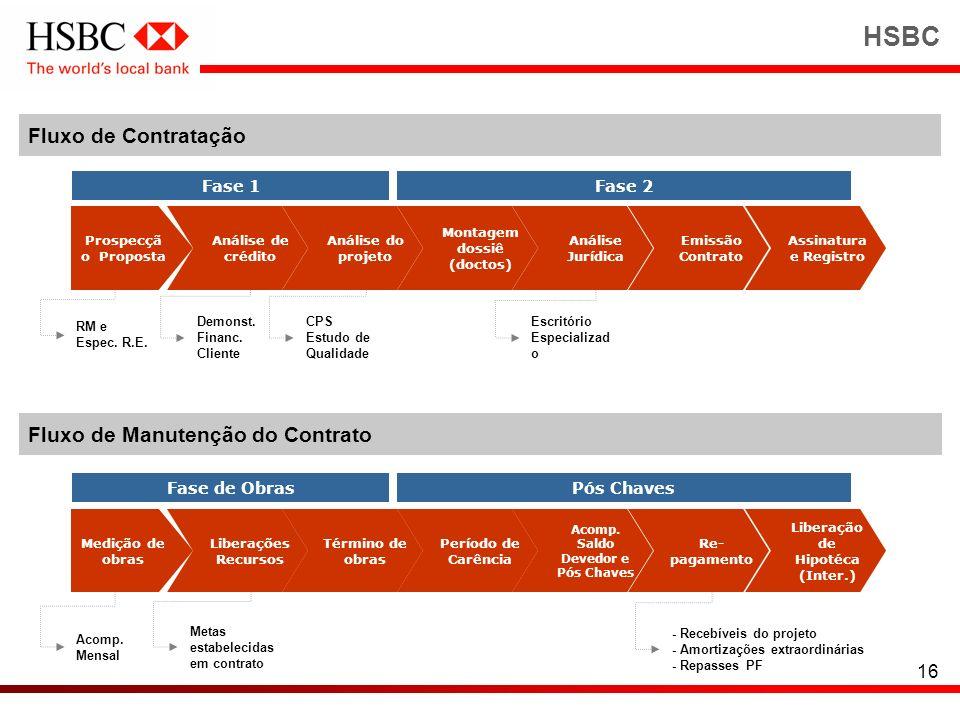 HSBC Fluxo de Contratação Fluxo de Manutenção do Contrato Fase 1