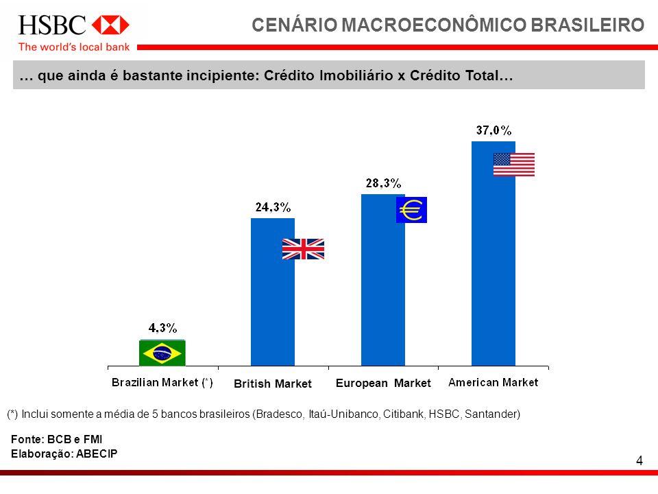 CENÁRIO MACROECONÔMICO BRASILEIRO