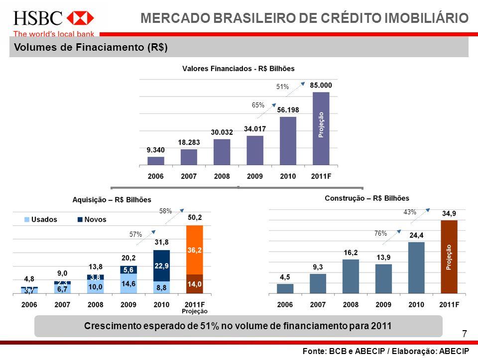 MERCADO BRASILEIRO DE CRÉDITO IMOBILIÁRIO