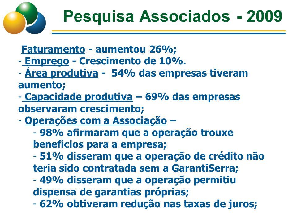 Pesquisa Associados - 2009 Faturamento - aumentou 26%;