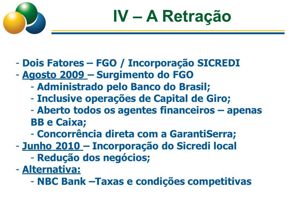 IV – A Retração Dois Fatores – FGO / Incorporação SICREDI