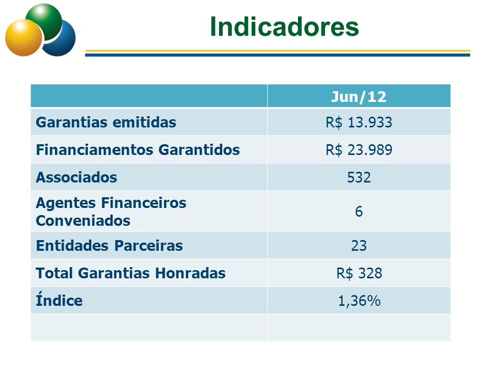 Indicadores Jun/12 Garantias emitidas R$ 13.933