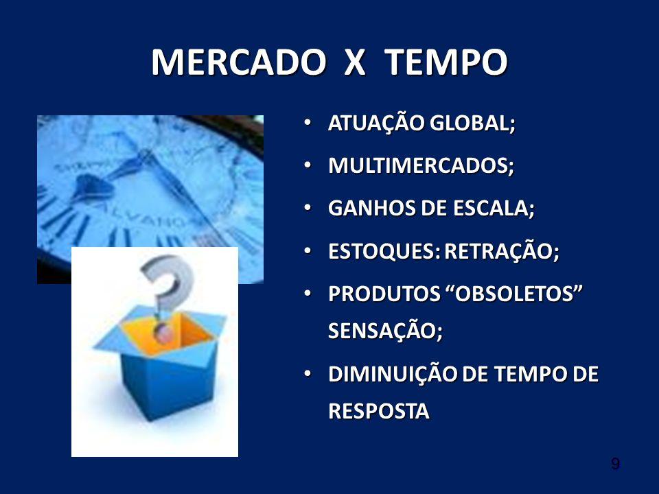 MERCADO X TEMPO ATUAÇÃO GLOBAL; MULTIMERCADOS; GANHOS DE ESCALA;