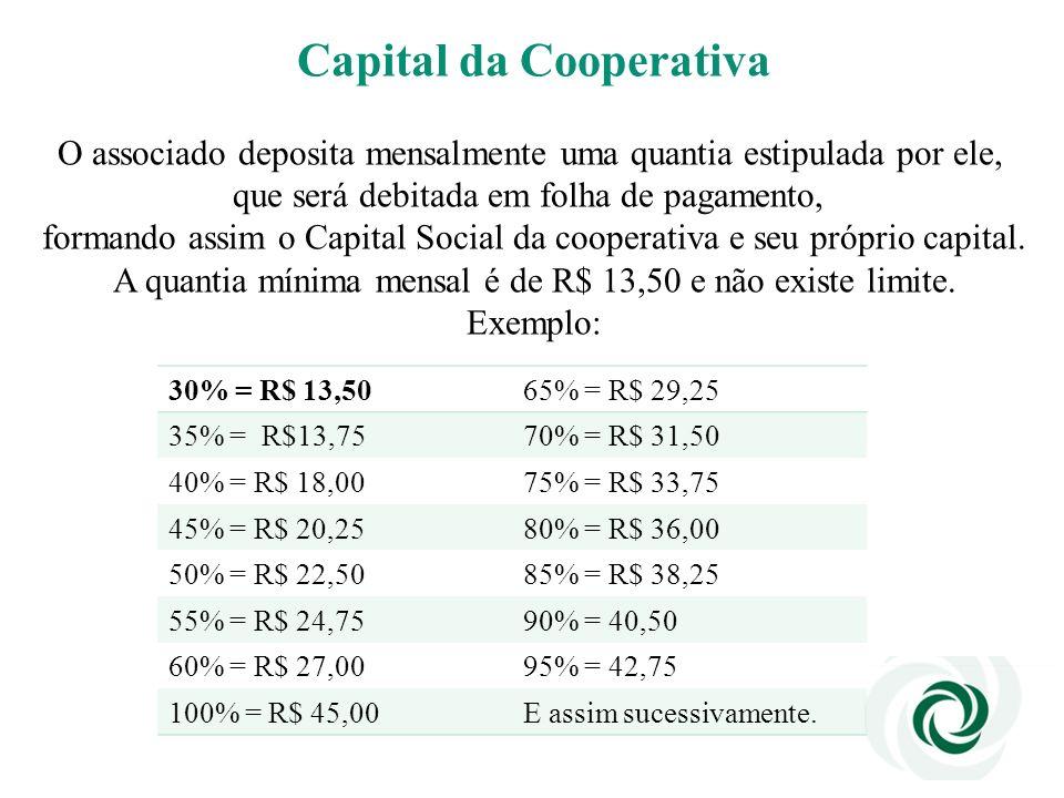Capital da Cooperativa