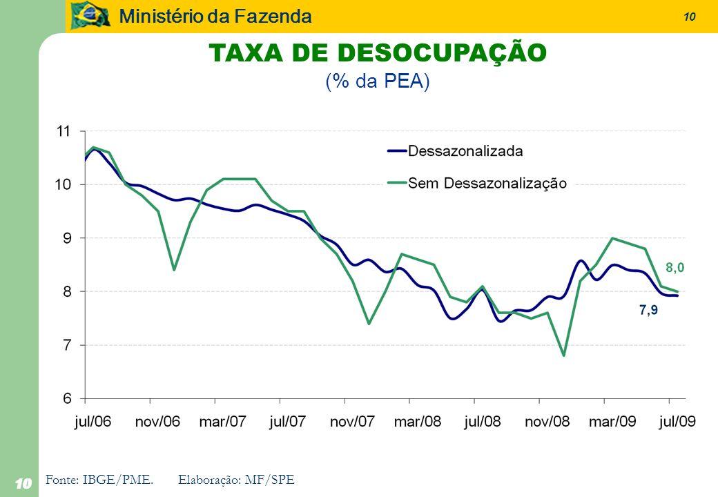 TAXA DE DESOCUPAÇÃO (% da PEA) 10 Fonte: IBGE/PME. Elaboração: MF/SPE