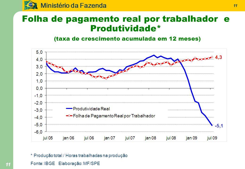 Folha de pagamento real por trabalhador e Produtividade