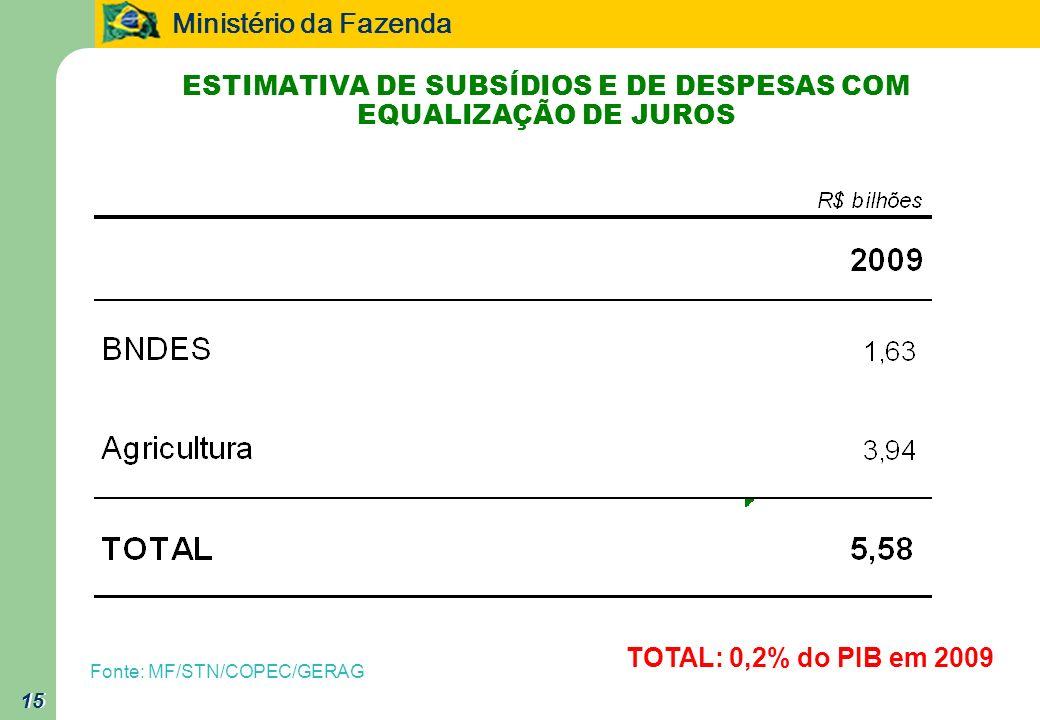 ESTIMATIVA DE SUBSÍDIOS E DE DESPESAS COM EQUALIZAÇÃO DE JUROS