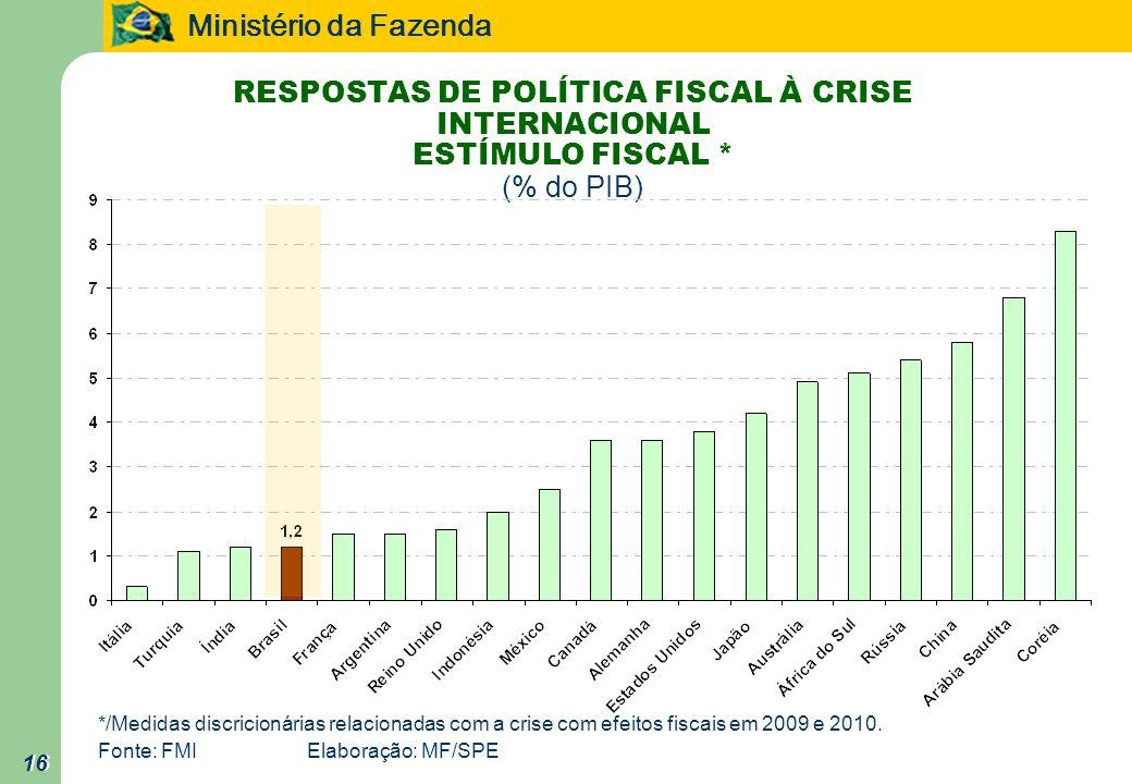 RESPOSTAS DE POLÍTICA FISCAL À CRISE INTERNACIONAL ESTÍMULO FISCAL