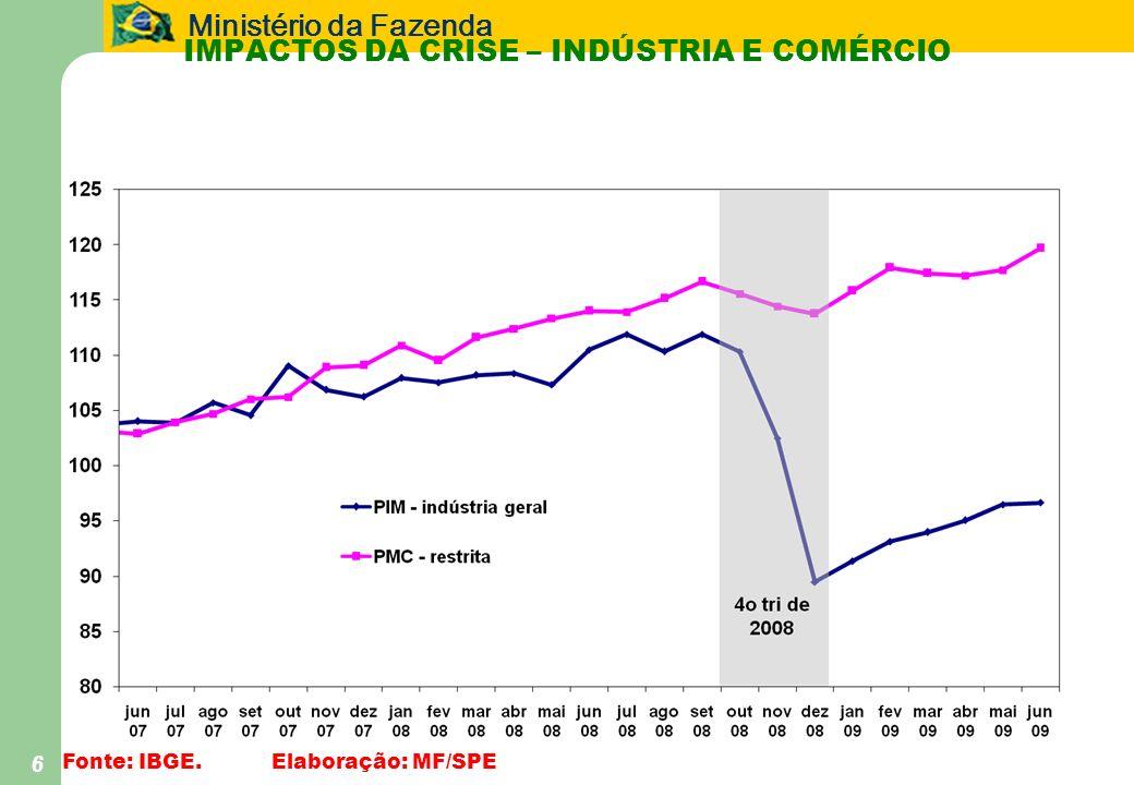 Impactos da Crise – Indústria e Comércio