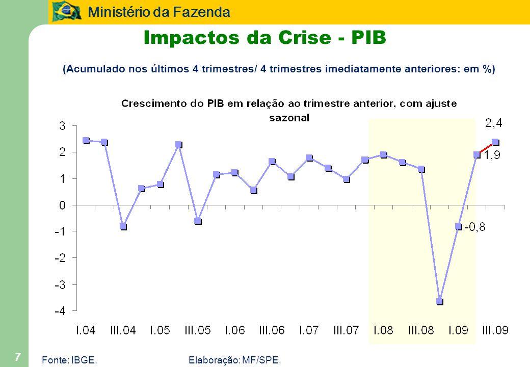 Impactos da Crise - PIB (Acumulado nos últimos 4 trimestres/ 4 trimestres imediatamente anteriores: em %)