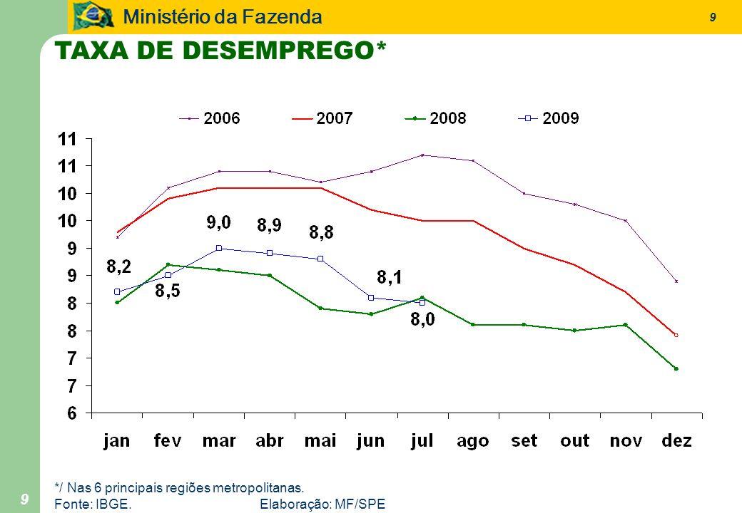 TAXA DE DESEMPREGO* */ Nas 6 principais regiões metropolitanas.