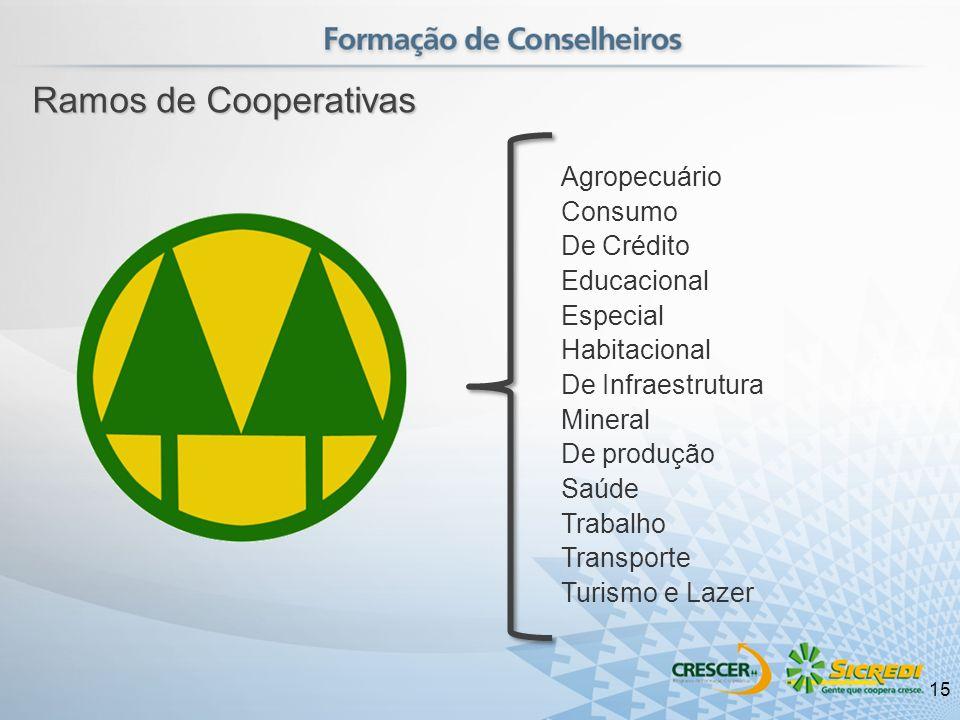 Ramos de Cooperativas Agropecuário Consumo De Crédito Educacional