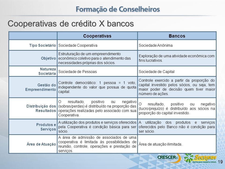 Cooperativas de crédito X bancos