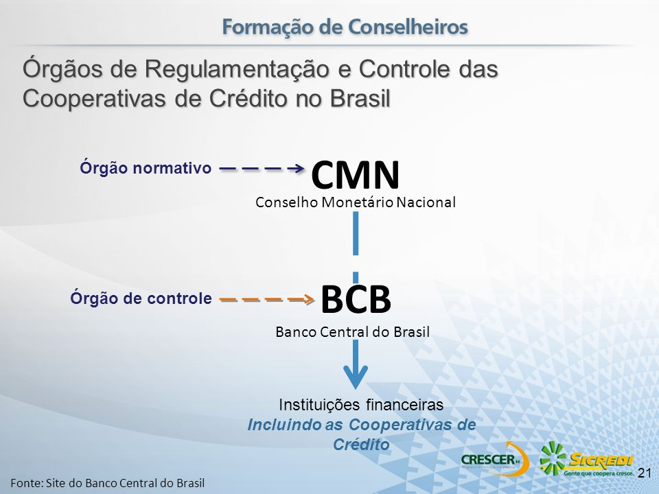 Incluindo as Cooperativas de Crédito