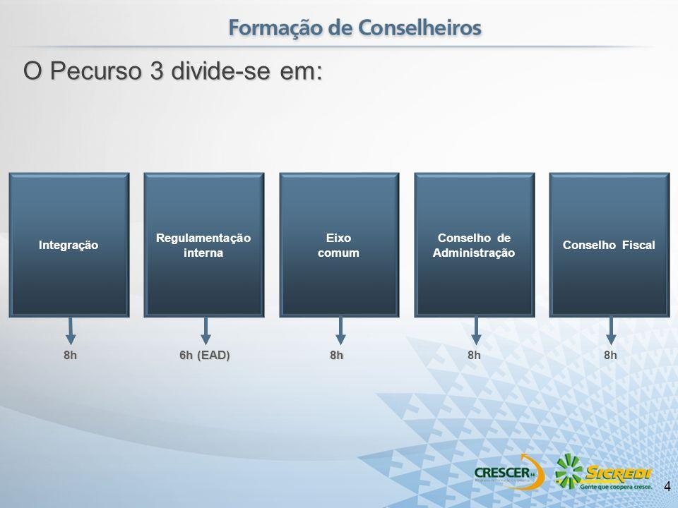 Conselho de Administração Regulamentação interna