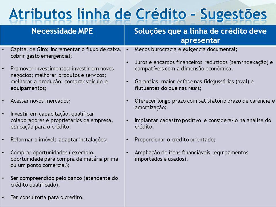 Atributos linha de Crédito - Sugestões