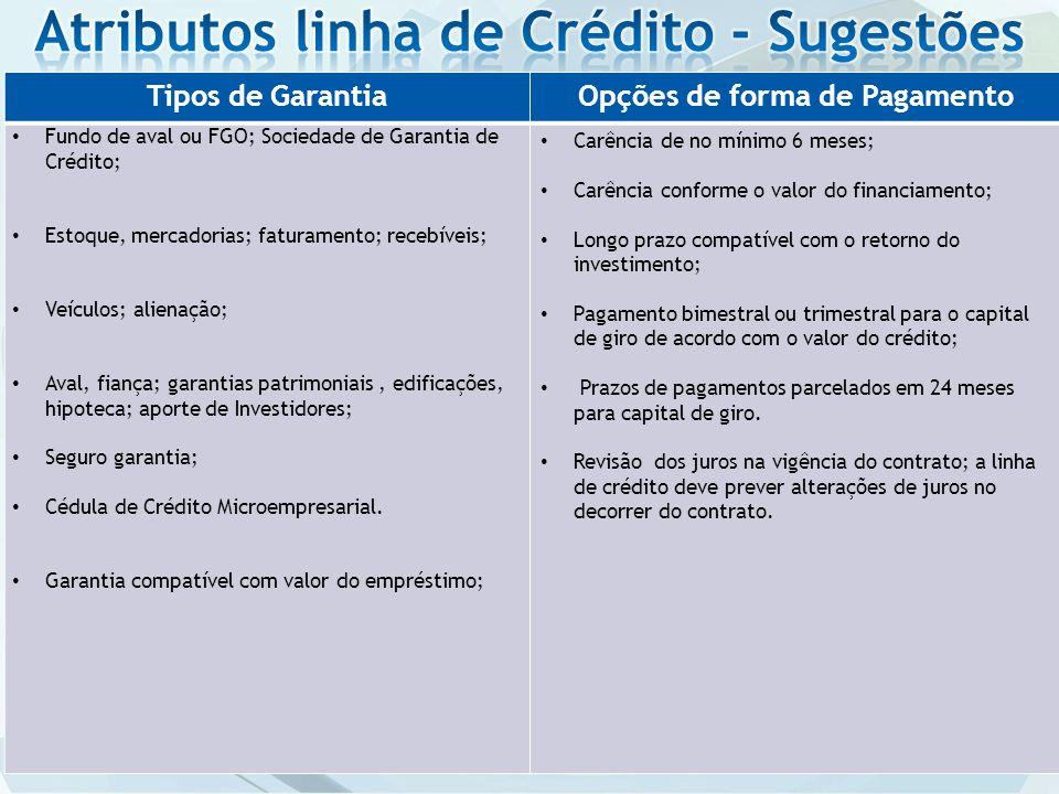 Atributos linha de Crédito - Sugestões Opções de forma de Pagamento