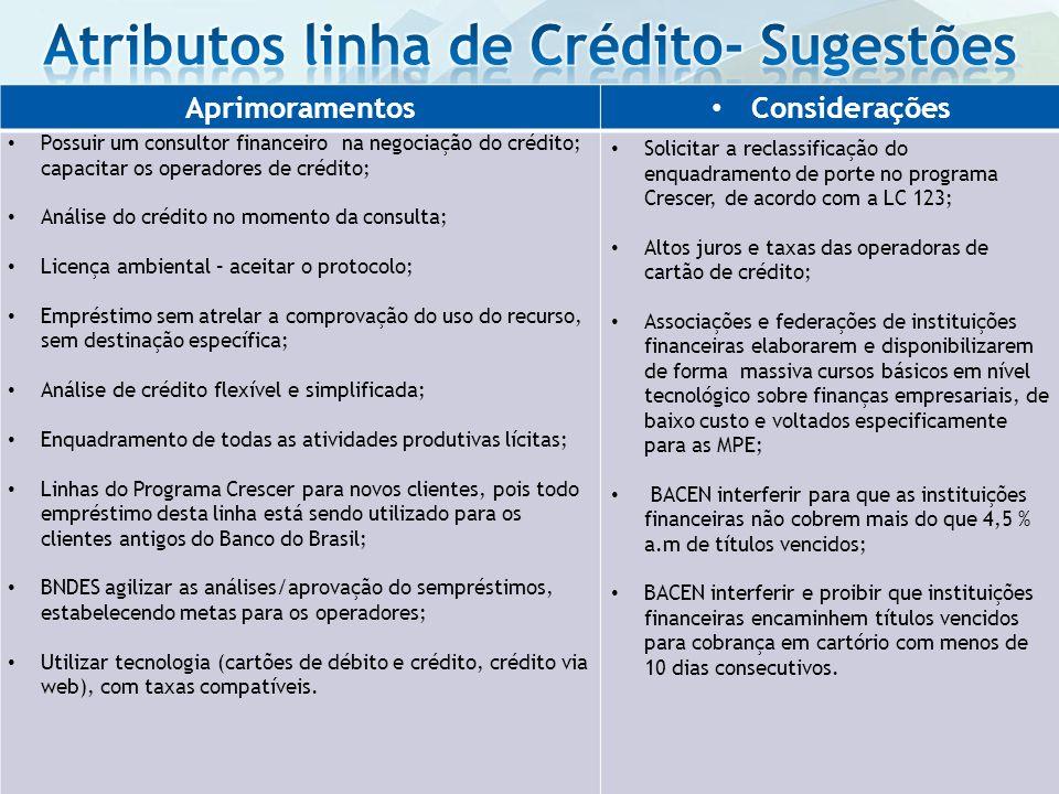 Atributos linha de Crédito- Sugestões