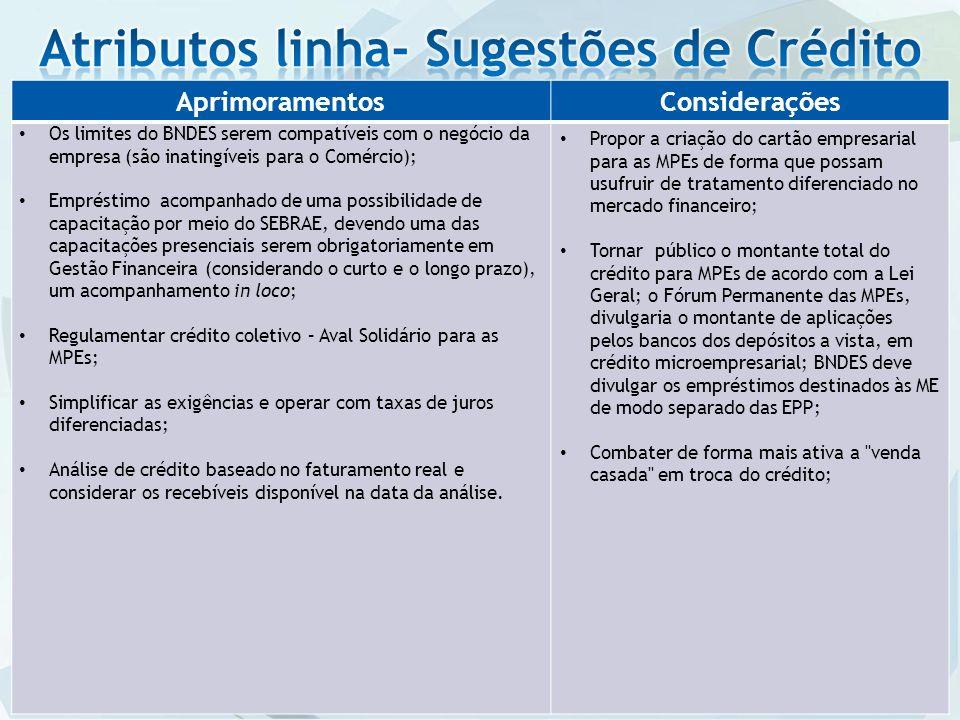 Atributos linha- Sugestões de Crédito