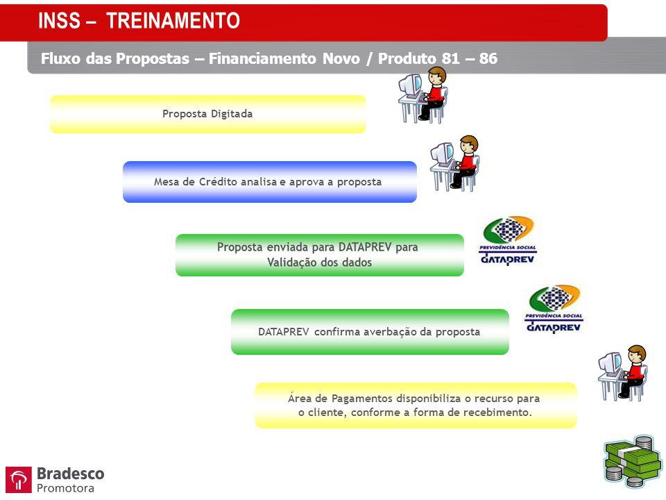 INSS – TREINAMENTO Fluxo das Propostas – Financiamento Novo / Produto 81 – 86. Proposta Digitada.