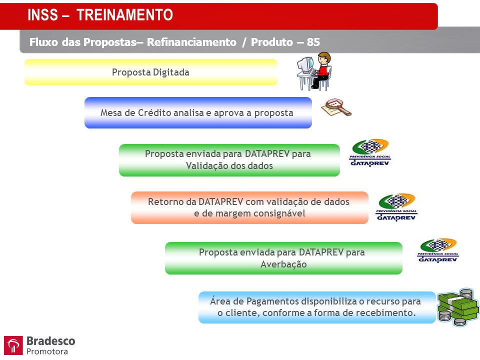 INSS – TREINAMENTO Fluxo das Propostas– Refinanciamento / Produto – 85