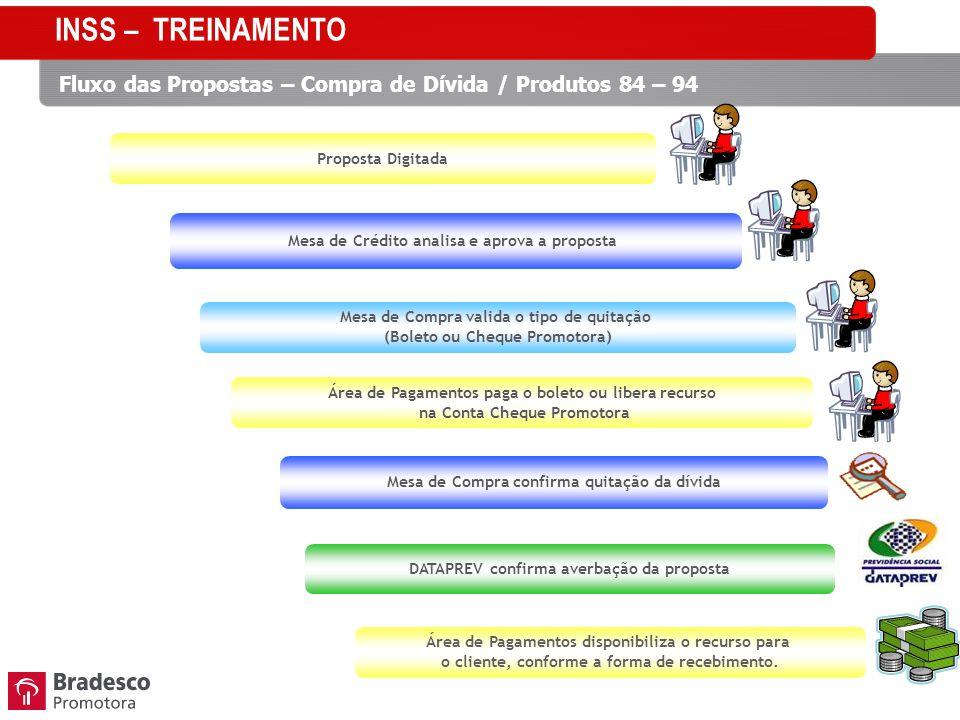 INSS – TREINAMENTO Fluxo das Propostas – Compra de Dívida / Produtos 84 – 94. Proposta Digitada. Mesa de Crédito analisa e aprova a proposta.