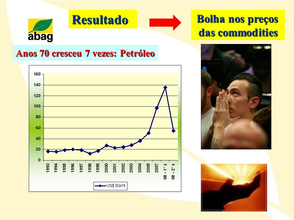 Resultado das commodities Bolha nos preços
