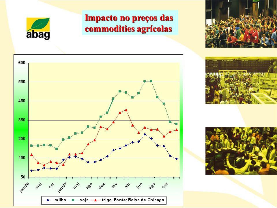 Impacto no preços das commodities agrícolas