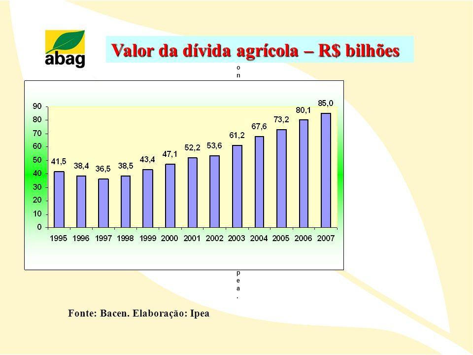 Valor da dívida agrícola – R$ bilhões