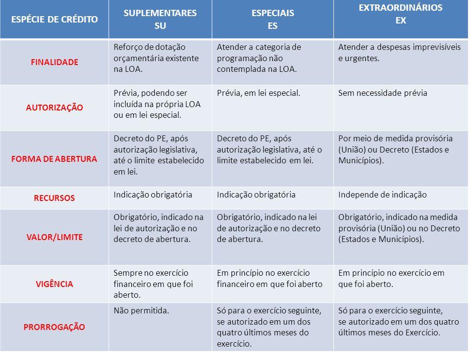 ESPÉCIE DE CRÉDITO SUPLEMENTARES SU ESPECIAIS ES EXTRAORDINÁRIOS EX