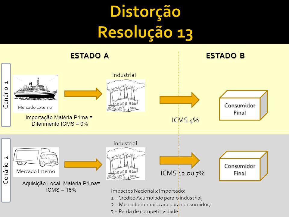 Distorção Resolução 13 ESTADO A ESTADO B ICMS 4% ICMS 12 ou 7%