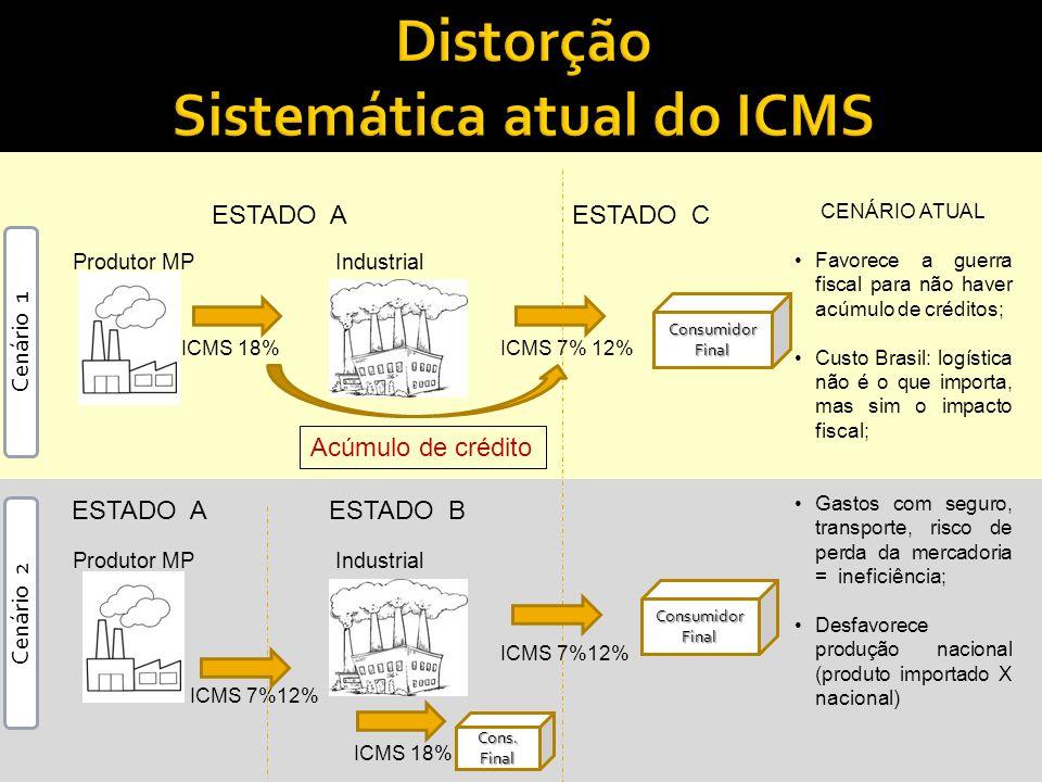 Distorção Sistemática atual do ICMS