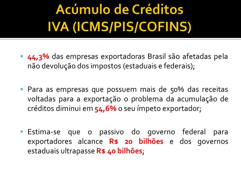 Acúmulo de Créditos IVA (ICMS/PIS/COFINS)