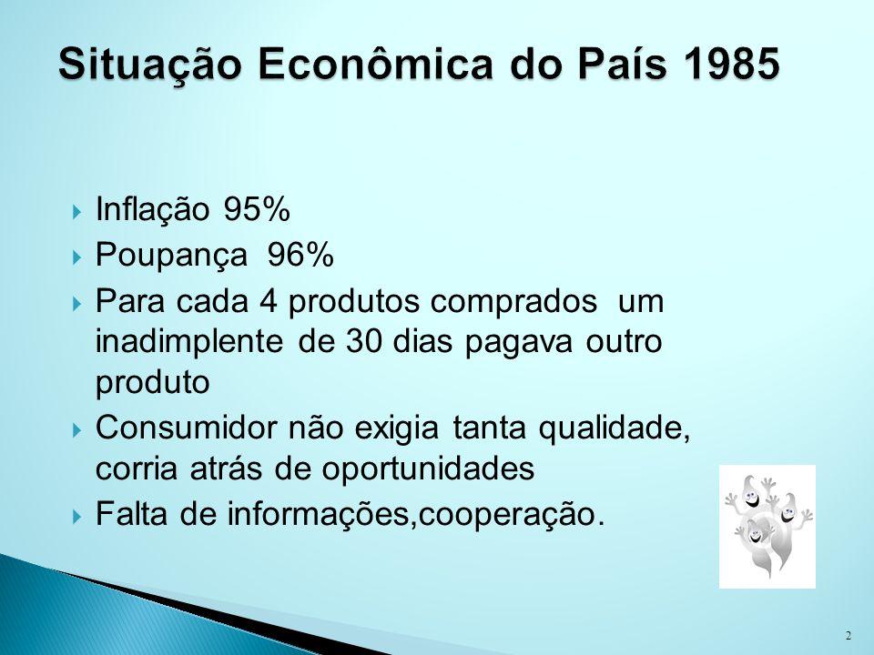 Situação Econômica do País 1985
