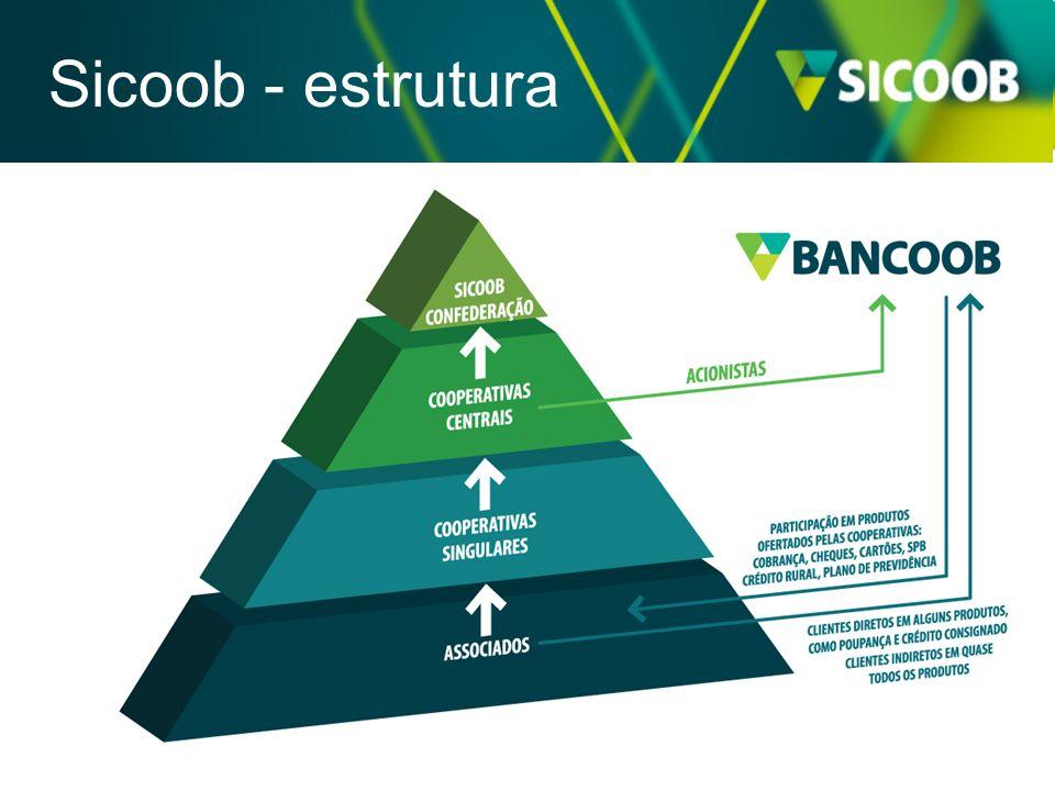 Sicoob - estrutura