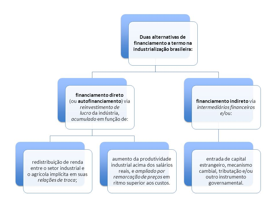 financiamento indireto via intermediários financeiros e/ou: